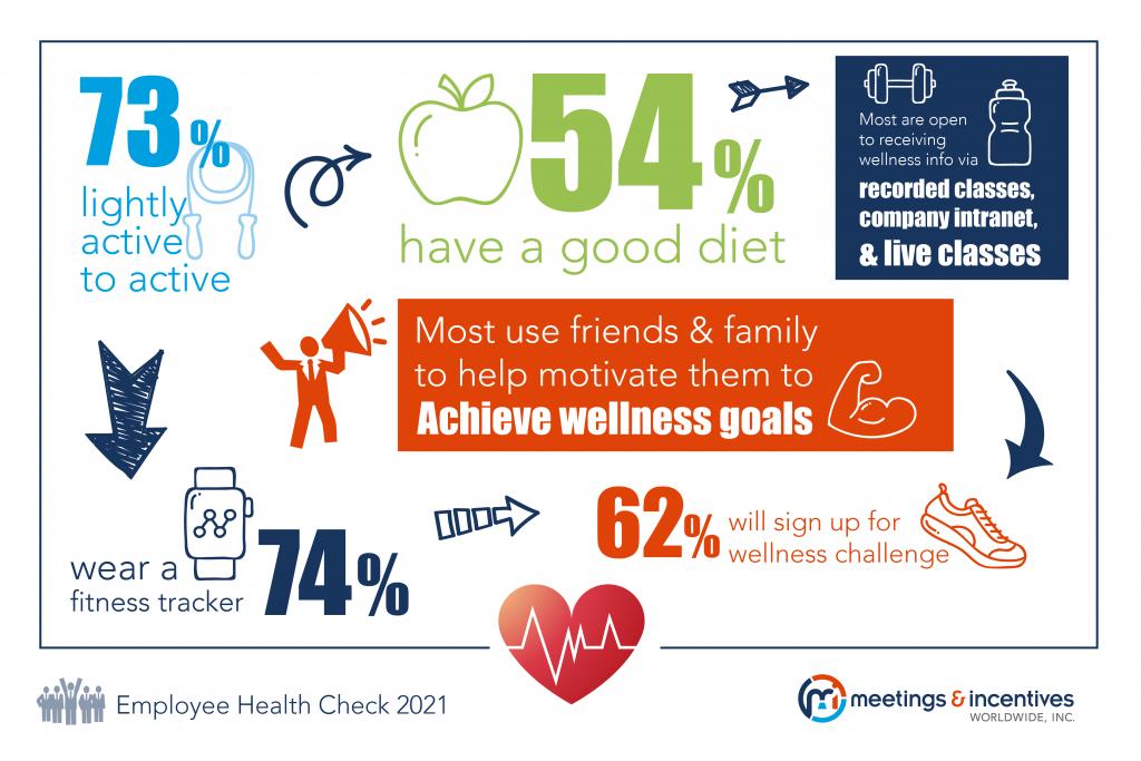 Company Wellness Survey Infograph